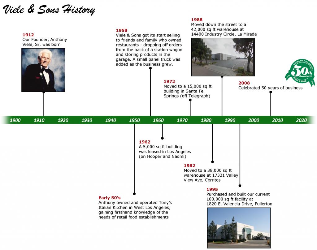 Viele & Sons History Timeline